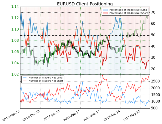 Traders Remain Heavily Short Euro - We Forecast Further Gains