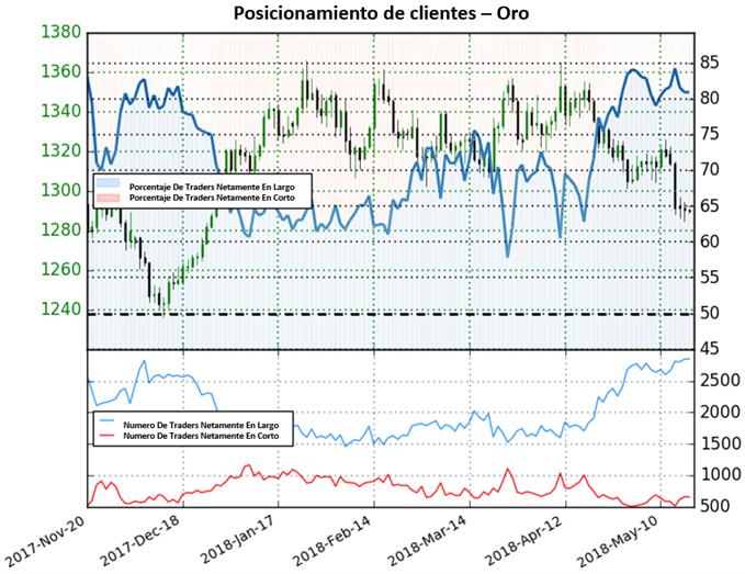 XAUUSD: Sesgo de mercado mixto con precio del oro en nivel soporte