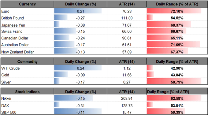 Wait And See BoE Policy To Fuel Pound Weakness GBP USD Range At Risk