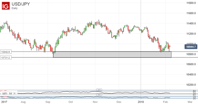 Japanese Yen Technical Analysis: Be Wary of USD/JPY Bounce
