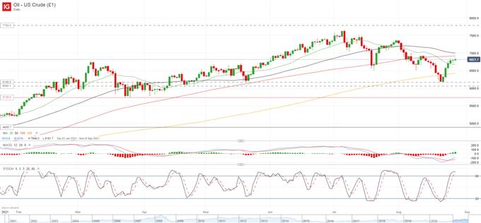 Crude Oil Bullish Momentum Fizzles Out as Covid-19 Risks Increase