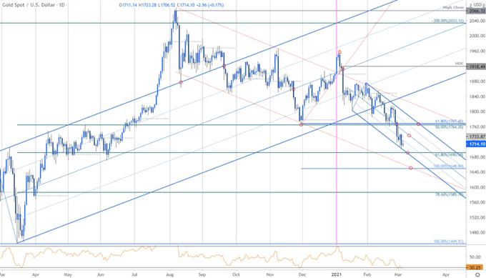 Gold Breakdown Plunges into Downtrend Support