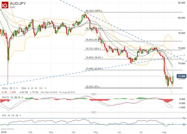 Spot AUDJPY Price Chart Technical Analysis