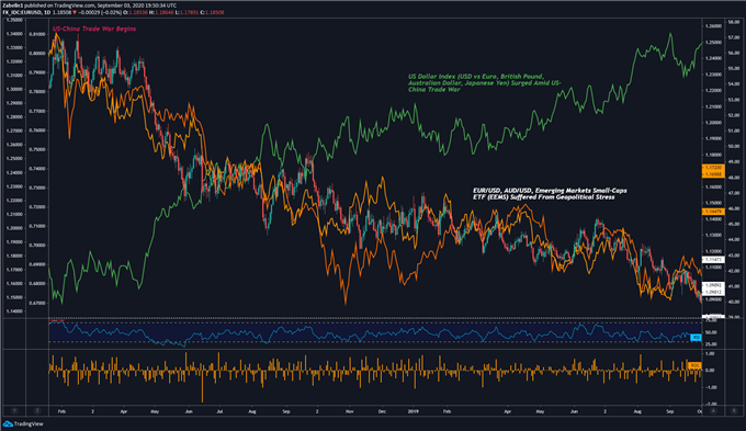 Repercusiones guerra comercial EEUU China en el mercado de divisas FX