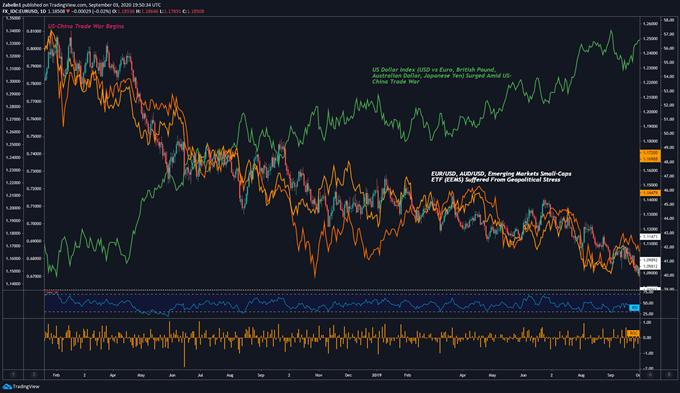 Impact of US-China Trade War on FX Markets - Daily Chart