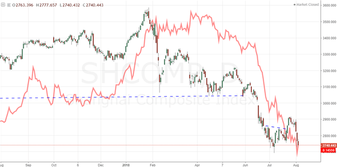 Shanghai Composite Overlaid with USDCNH Inverted (Red)