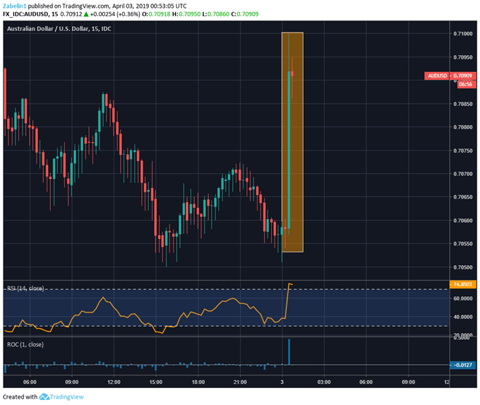 AUD/USD Jumps Following the Release of Retail Sales, Trade Balance