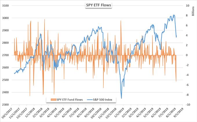 SPY etf chart flows