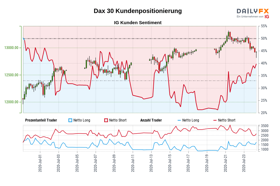 Dax 30 IG Kundensentiment: Unsere Daten zeigen, dass Trader aktuell netto-long Dax 30 zum ersten Mal seit Jul 01, 2020 als Dax 30 in der Nähe von 12.297,60 gehandelt wurde.