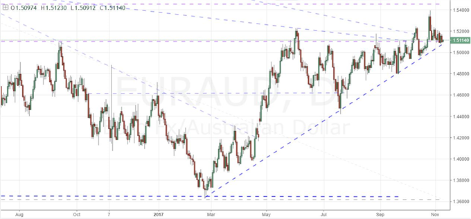 Refer to EUR/USD Before Trading Euro Cross Technicals