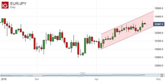 Japanese Yen Technical Analysis:Feb's USD/JPY Peaks Back In Play