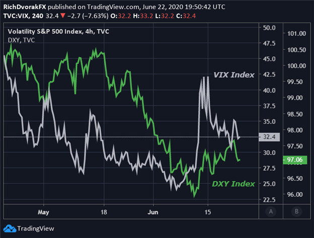 US Dollar DXY Index Price Chart VIX Second Wave Coronavirus China Tension