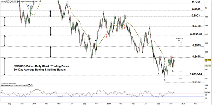 NZDUSD price daily chart 19-11-19 zoomed out