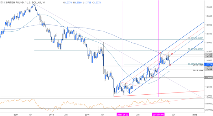 GBP/USD Price Chart- Weekly Timeframe