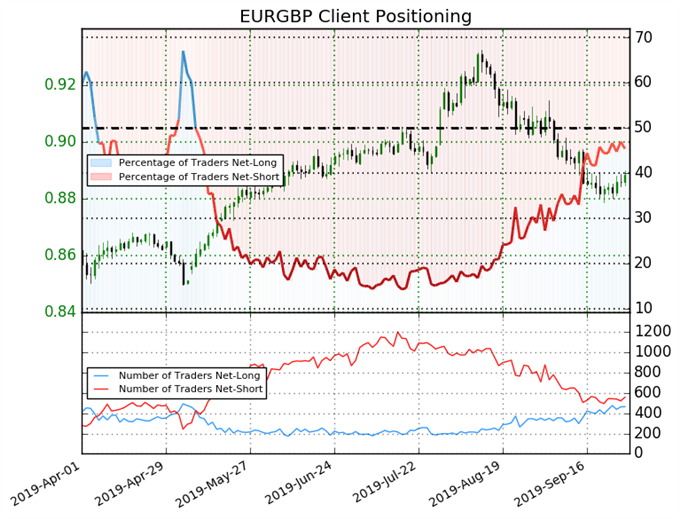 igcs, ig client sentiment index, igcs eurgbp, eurgbp price chart, eurgbp price forecast, eurgbp technical analysis, brexit latest, brexit talks, brexit