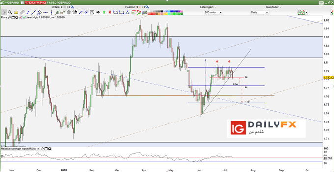 GBP/AUD prices daily chart