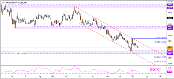 Euro, Australian Dollar Forecast: EUR/AUD May Fall Within Channel as Stocks Hold Up