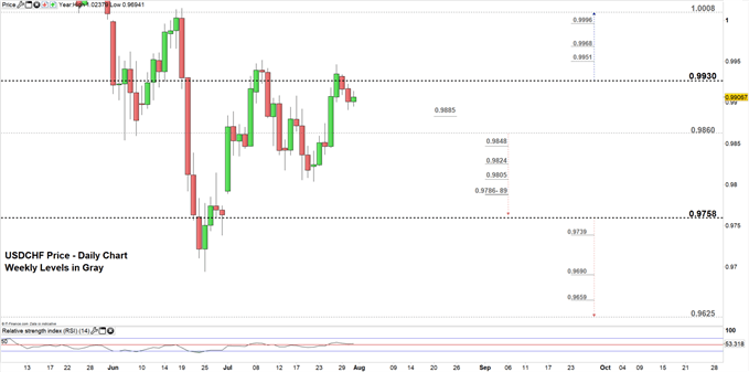 USDCHF price daily chart 31-07-19 Zoomed in