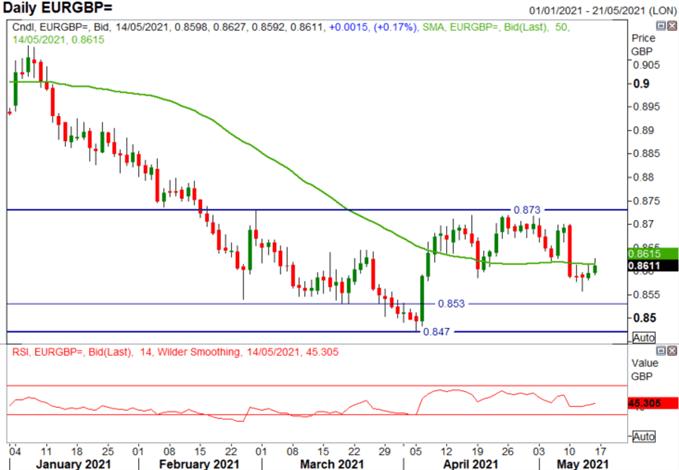 GBP/USD Eyes Yearly Peak, EUR/GBP Holds Range