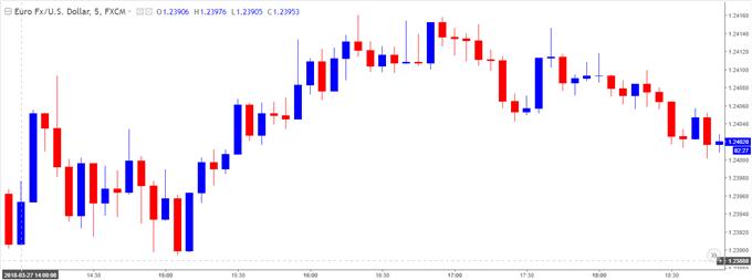 EURUSD 5-Minute Chart