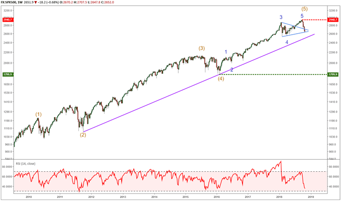 SP 500 chart with elliott wave labels showing a completed 9 year up trend.