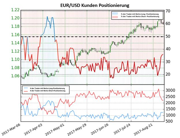 Long-Positionen im Euro gehen signifikant zurück-Hohes Umkehrrisiko