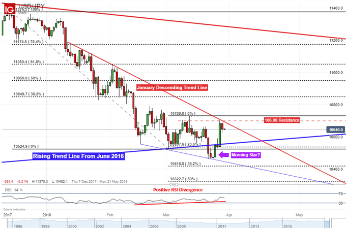 USD/JPY Ready to Climb After Jobs and Industrial Production Data?