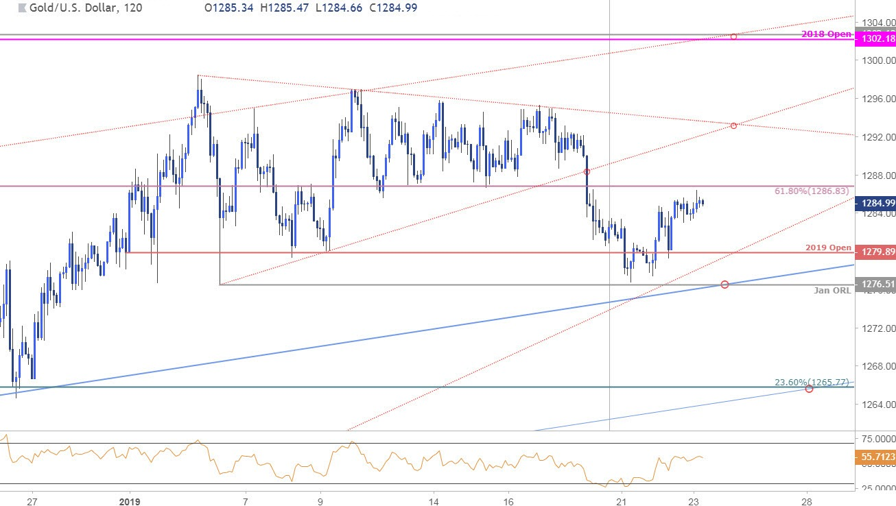 Daily forex gold forecast