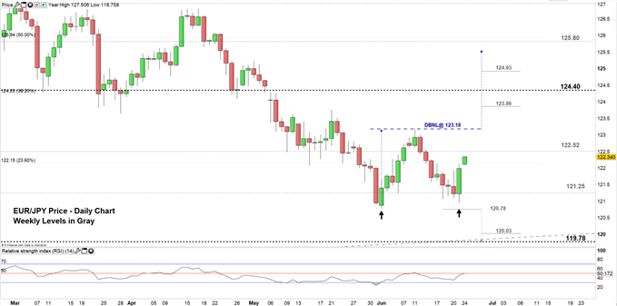 EURJPY Price Daily Chart 24-06-19.PNG Zoomed in