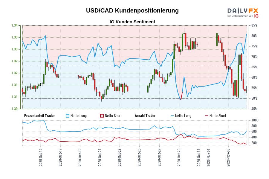 USD/CAD IG Kundensentiment: Unsere Daten zeigen, dass USD/CAD Trader am meisten nettolong sind seit Okt 15, als USD/CAD in der Nähe von 1,32 gehandelt wurde.