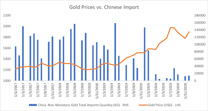 Gold Prices Extend Higher on Chinese Demand Boost, Falling Yields