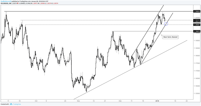 EUR/USD 4-hr price chart
