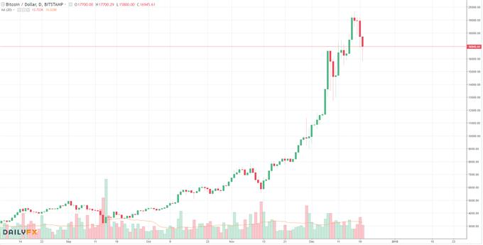 Bitcoin: Crypto Company- Aktienhandel vorerst ausgesetzt