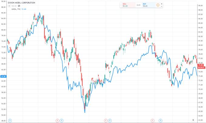 Mối quan hệ tích cực giữa Exxon và Dầu thô Brent