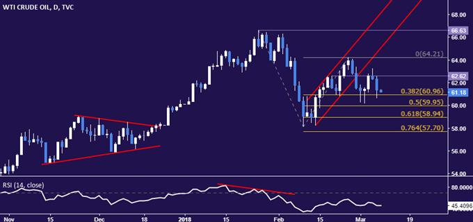 Crude Oil Price Drop May Deepen as Trump Tariffs Force Retort