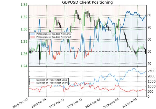 Livre sterling : signal baissier détecté sur le GBPUSD par le positionnement des traders