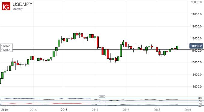 Creeping Higher. US Dollar Vs Japanese Yen, Monthly Chart