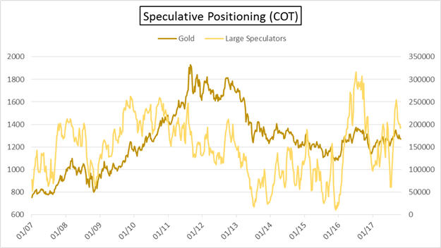 COT: Oil Positioning Nears Record; CAD Traders Sell Most in 6 Months