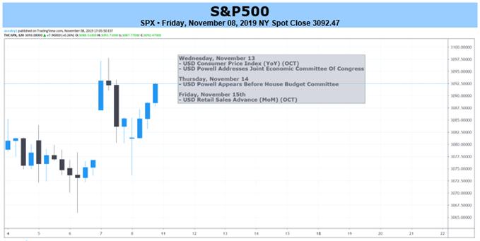 SPX 2-hr Price Chart