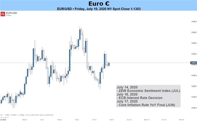 EURO Price Chart