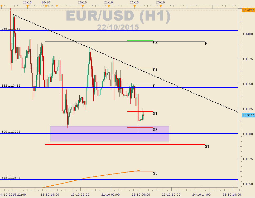 EUR/USD pierde todo el terreno ganado ayer por el IPC de USA