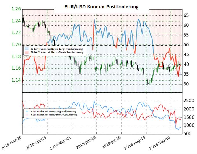EUR/USD: Short-To-Long-Ratio steigt weiter, allerding nur durch Abbau von Longs