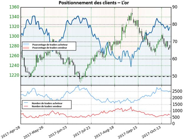 Once d'or : Direction imprécise selon le sentiment des traders