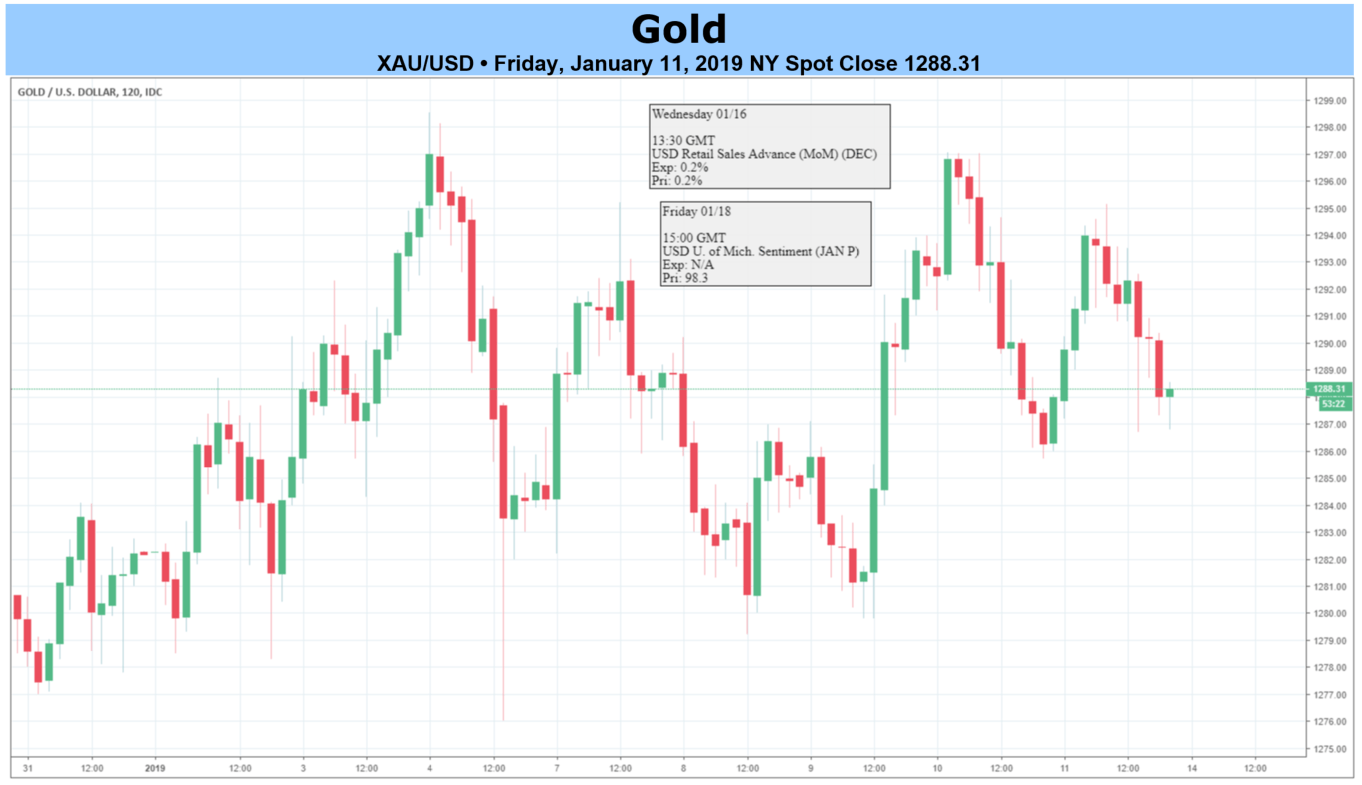 Gold Traders Sidelined Awaiting Next Bullish Breakout