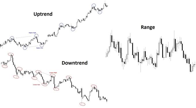 Becoming a Better Trader – Identifying Trade Set-ups