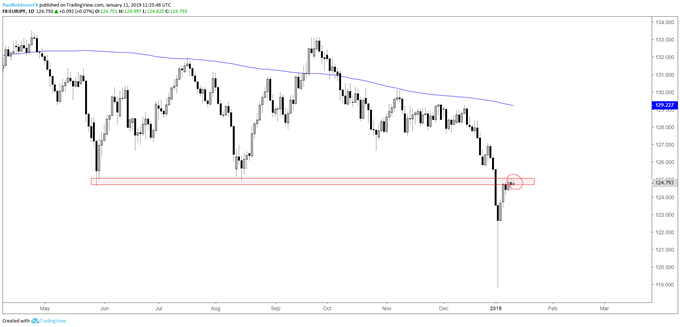 EUR/JPY daily chart, at resistance