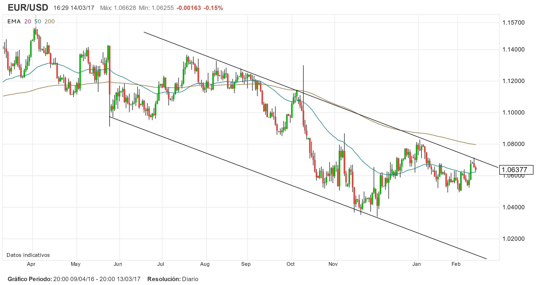 EUR/USD en riesgo de sufrir más pérdidas antes de las elecciones de Holanda