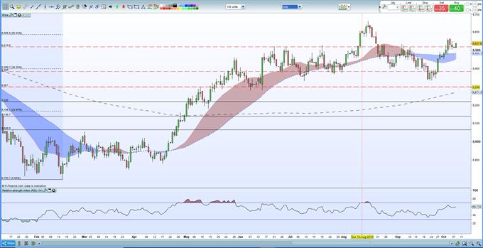 EURUSD Remains Under Selling Pressure as Italian Bond Yields Jump