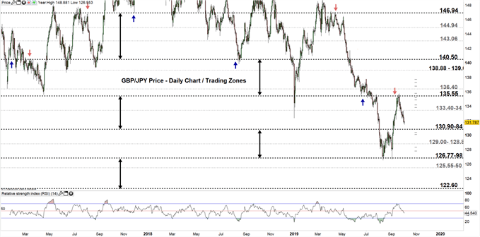 GBPJPY daily chart 03-10-19 Zoomed out