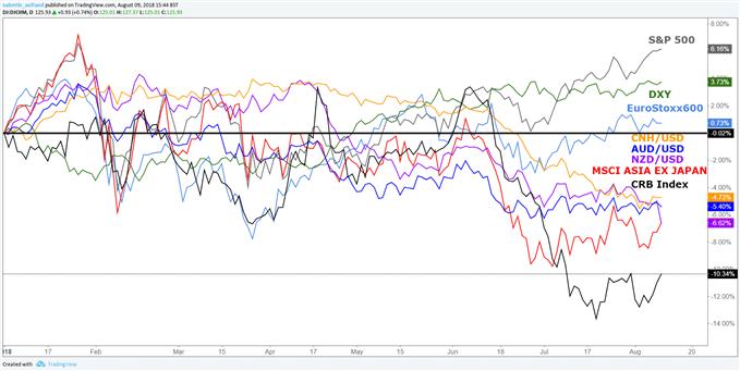 Les marchés asiatiques chutent depuis le début de la guerre commerciale